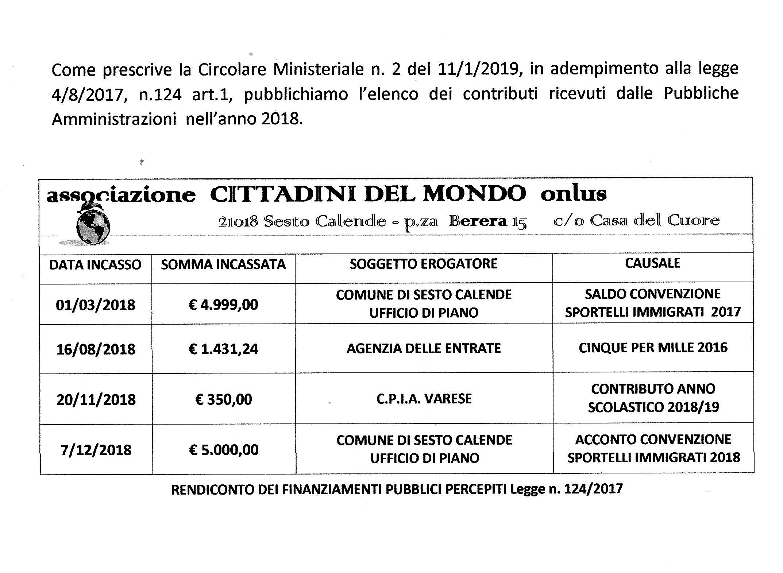 DUPLICATO PERMESSO CARTA | CITTADINI DEL MONDO